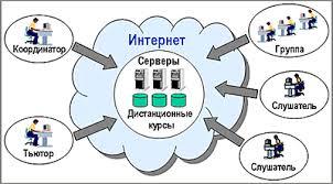 Дистанционное образование обучение Центр Качество  02 Дистанционное образование обучение Центр Качество Интернет Курс