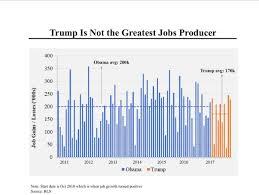 Obama Job Growth Chart