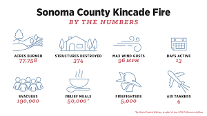 Sonoma Wine Country Regains Its Footing In Kincade Fire