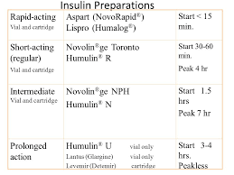 Humulin N Sliding Scale Chart Chapter 41 Assessment And Management Of Patients With