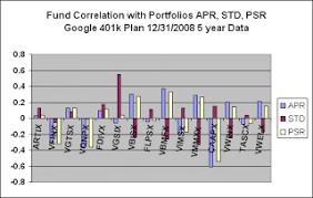 Flpsx Chart Portfoliodesignscan January 2009