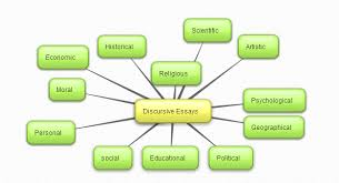 english world by sandra luna discursive essays so the structure should be something like this