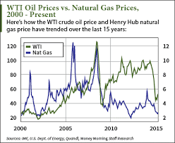 Crude Oil Price Chart 2015 This Chart Compares The Oil Price History To Natural Gas