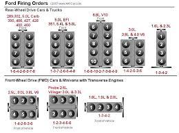 ford firing order ford firing orders
