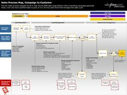 Sales Process Flow Chart Pdf 118kb New Prodigy