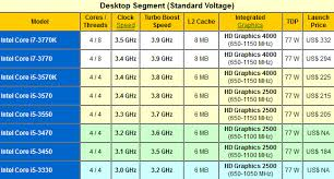 Intels New Ivy Bridge Cpu Chart Standard Voltage
