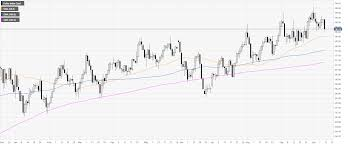 Dxy Chart Us Dollar Index Technical Analysis Dxy Is On Life Support