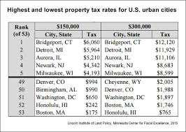 State By State Property Tax Comparison Chart U S Property Taxes Comparing Residential And Commercial