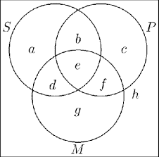 Some S Are P Venn Diagram Venn Diagram Representing The Subject S Predicate P And Middle