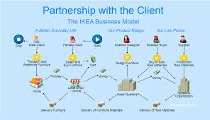 what is a business model business modeling solution dragon1