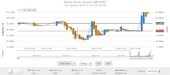 Kraken Bitcoin Charts Program