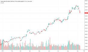 Bnd Chart Bnd Stock Price And Chart Nasdaq Bnd Tradingview
