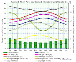 New Zealand Climate Chart The Physical Geography Of New Zealand 2014