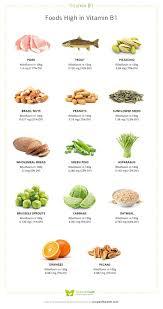 Vitamin B1 Food Chart Top 13 Foods High In Vitamin B1 Vitamin B Known As