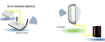 wr300nsi product manual note ssid security mode password passphrase and wireless channel must match to router s wireless settings