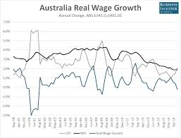 Australian Wage Growth Chart Chart Real Australian Wage Growth Likely Went Backwards