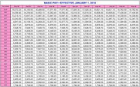 Marine Income Chart 36 Expert Military Retirement Percentage Chart