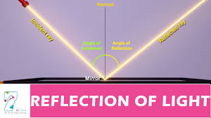 Parallel Beam Of Light Definition Reflection Of Light