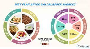 gallbladder post surgery effects and