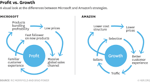 Microsoft Profit 2015 Too Much Profit Can Doom Your Company