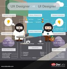 109 best UI/UX process images on Pinterest | Ui ux, Design process ...