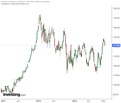 Cyclical Investing And Trading Chart Is Now The Time To Get Bullish On Cyclical Stocks