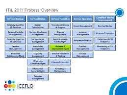 itil process deployment management 12 common terms clarified