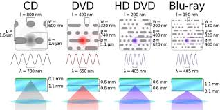 Cd Capacity Chart What Is The Difference Between A Cds And A Dvds Capacity