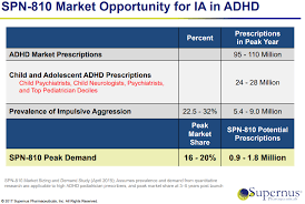 Adhd Medication Chart 2016 Is Supernus Becoming The Leader In Adhd Non Stimulants