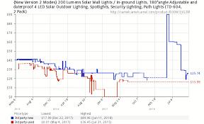 New Version 2 Modes 200 Lumens Solar Wall Lights In
