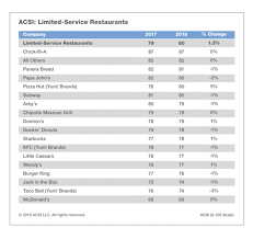 Study Chick Fil A Has The Most Satisfied Customers Qsr