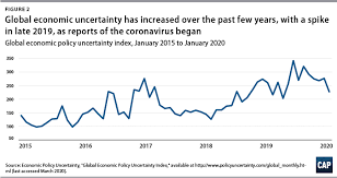 We continue to send economic impact payments weekly in 2021 as 2020 tax returns are processed. The Economic Impact Of Coronavirus In The U S And Possible Economic Policy Responses Center For American Progress