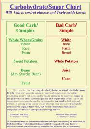 Carbohydrate Counter Fruit