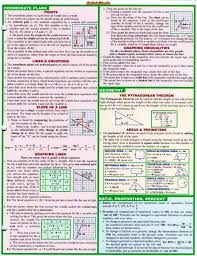 algebra cheat sheet via amanda andress