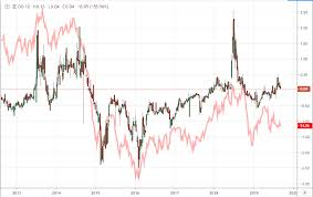 Crude Oil Prices Weigh Short Term Vs Long Term Breakout