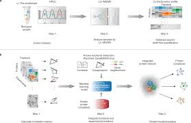 Epic Software Toolkit For Elution Profile Based Inference
