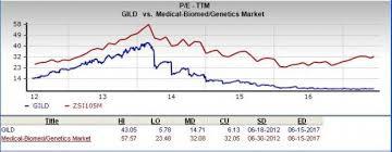 Is Gilead Sciences A Great Stock For Value Investors Nasdaq Unique Gild Stock Quote