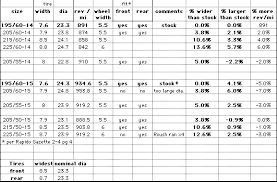 Tire Height Chart 17 Tire And Wheel Spec Chart