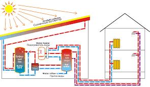 Как работает солнечная батарея для дома в