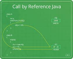 Parameter Passing Techniques In Java With Examples Geeksforgeeks