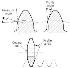 Pressure Angle Wikipedia