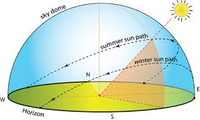 Sun Path Chart 2 13 Sky Dome And Projections Eme 810 Solar Resource