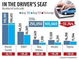 Maruti Suzuki Share Price Chart From Maruti Suzuki To Tata Motors Auto Sales See Steep Fall