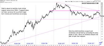 A Look At Golds Long Term Chart Investing Haven