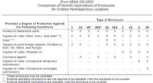 Ip Rating Vs Nema Chart Nema Enclosure Guide