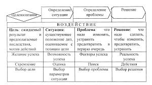 Процесс управления Понятие процесса управления Лекция страница  Раскроем поэтапную последовательность процесса управления наглядно рис 8 3 2