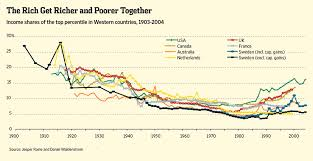 Income Inequality Is Real Its Global And Its Worst In
