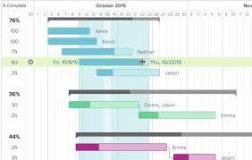 Online Project Management Gantt Chart Collaborative Online Gantt Chart Software Teamgantt