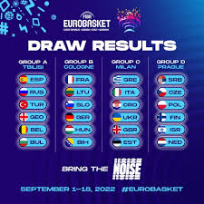 Eurobasket 2022, Italia nel girone con Croazia e Grecia