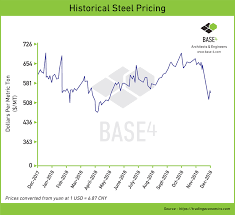 Steel Prices 2018 Chart How New Tariffs May Impact Your Hotel Construction Costs Base4